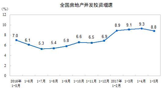 1-5月全国房地产开发投资3.76万亿 住宅投资增长10%首现回落