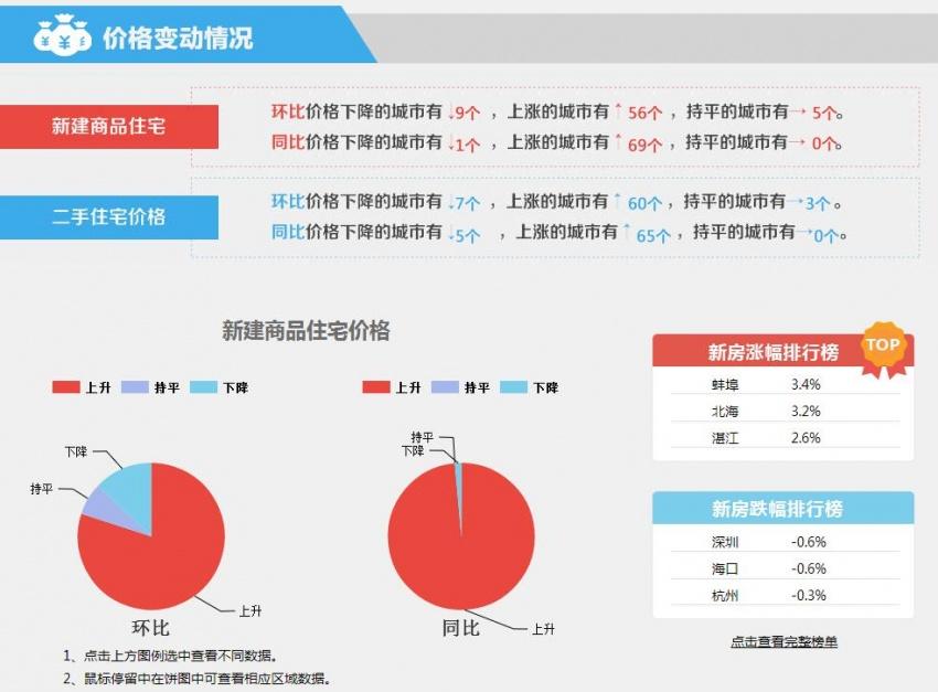 5月70城房价数据出炉 一线城市中深圳房价降幅最大