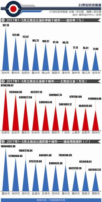 """1-5月出让金飙升 常州、镇江进入土地出让""""百亿俱乐部"""""""