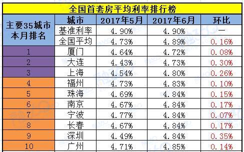 """最新全国首套房贷利率排行榜 二线城市多荣升""""新一线"""""""