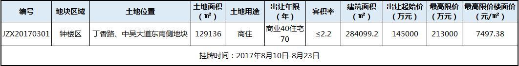 """限价7497元/�O!钟楼12.9万方土地挂牌  """"认建""""取代摇号成拿地最后一环"""