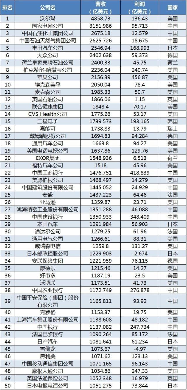 世界500强榜单发布:阿里、腾讯、碧桂园首上榜