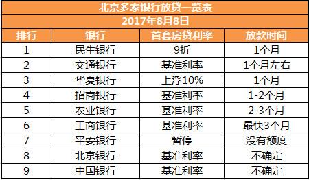 全国银行房贷放款速度排行(附最全利率表)
