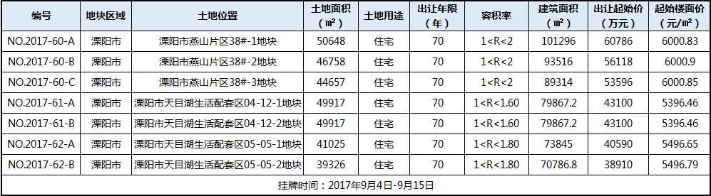 溧阳7宗纯住宅地块挂牌 起始楼面价6000左右总面积超32万方