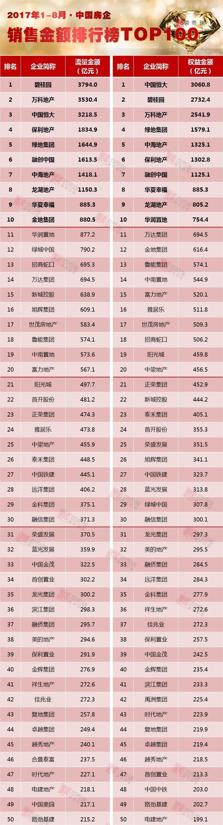 《2017年1-8月中国房地产企业销售TOP100》排行榜发布