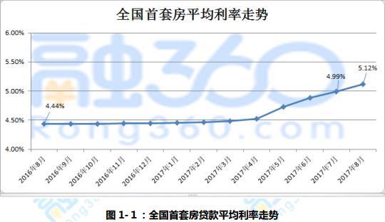 2017年8月中国房贷市场报告解读 首套房贷平均利率连续8个月上升达5.12%