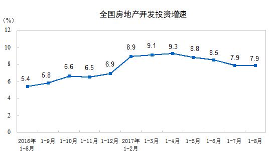 1-8月全国房地产开发投资69494亿元 增速与前7个月持平
