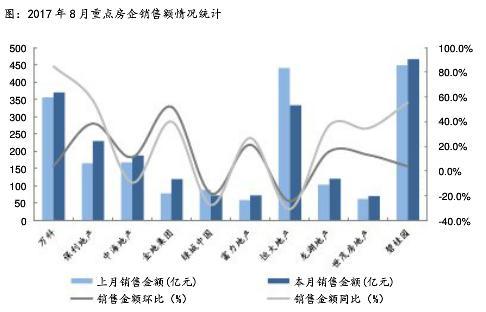 8月房企拿地面积下滑近4成 拿地金额下降超2成
