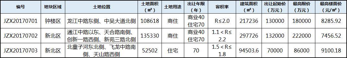 第四波土拍!总限价48.8亿!常州3地挂牌出让 飞龙最高楼面价超9000
