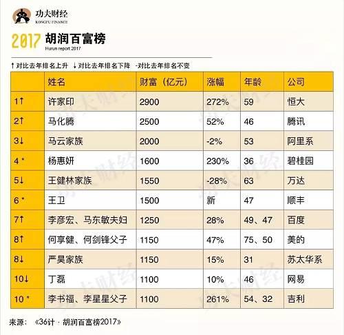 2017胡润百富榜重磅发布!许家印首登首富宝座!