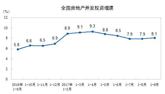 前三季度楼市数据来了!1-9月房地产开发投资同比增长8.1%