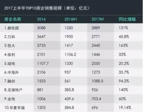 聚焦130多家房企半年报 TOP50占据市场近五成份额