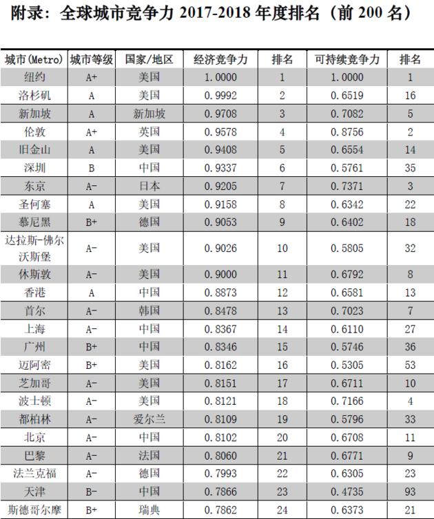2017-2018全球城市竞争力报告发布 苏州南京无锡入百强 常州位列102