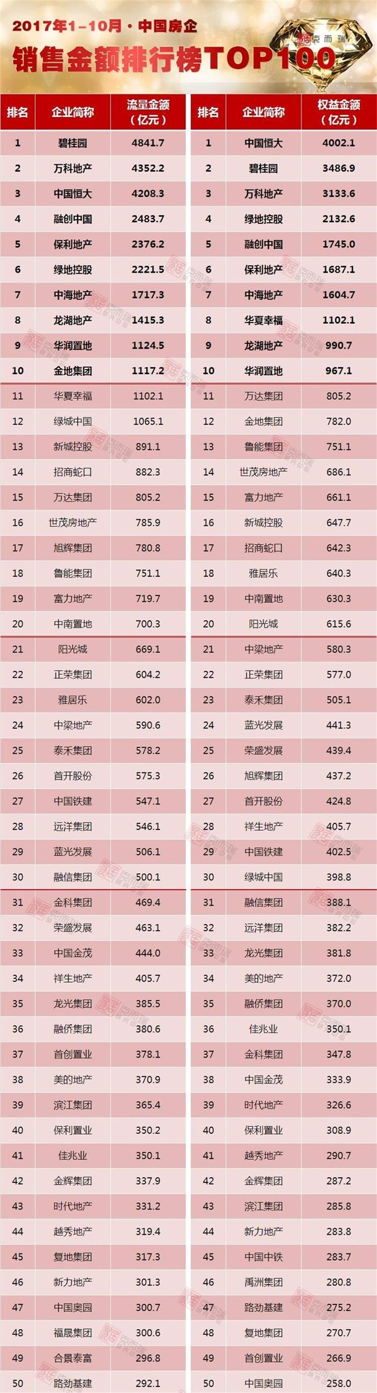 《2017年1-10月中国房地产企业销售TOP100》排行榜发布