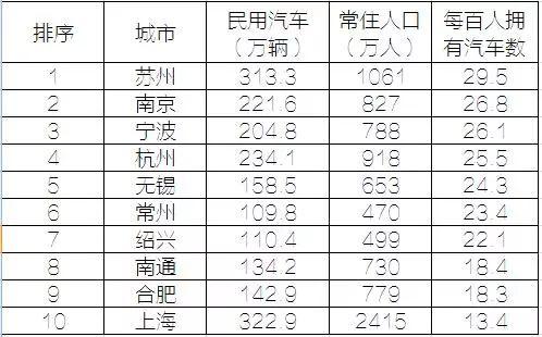 长三角民用汽车人均保有量:上海只列第10,前9名是谁?