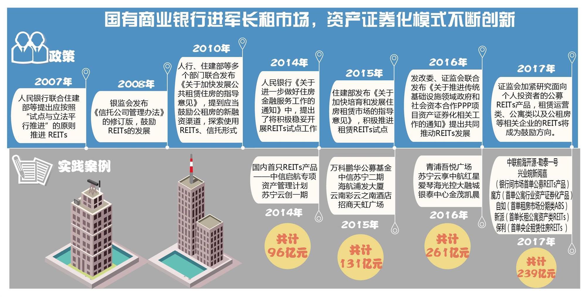 银行支付巨头电商三路资本竞相入场 住房租赁市场金融较量拉开序幕
