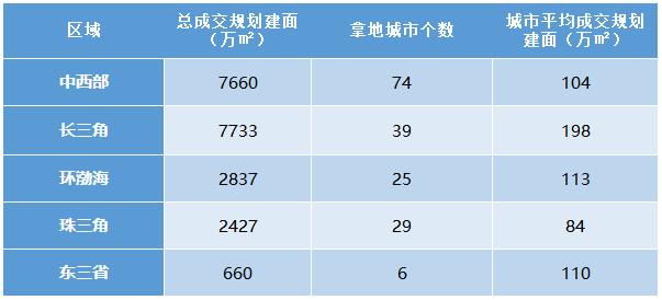 TOP20房企2017年区域、城市拿地数据分析