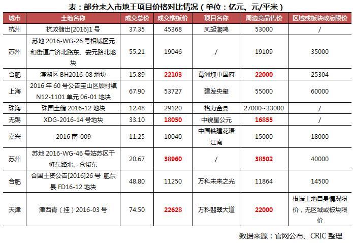 2016年50宗地王现状调查:开发缓慢仅7个项目入市 多数已开工未开盘
