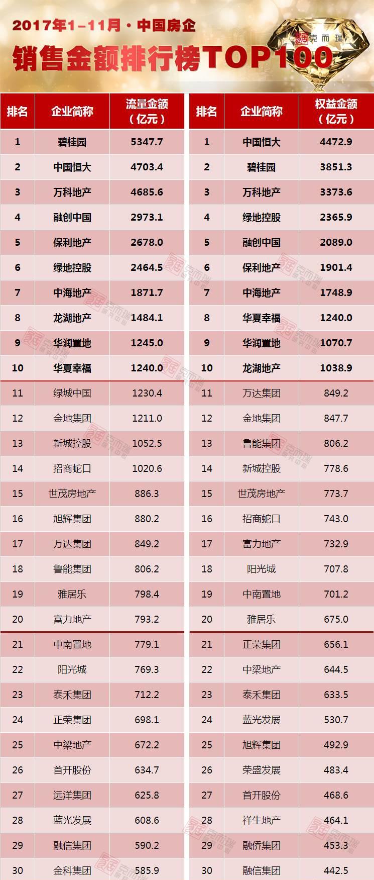 《2017年1-11月中国房地产企业销售TOP100》排行榜发布