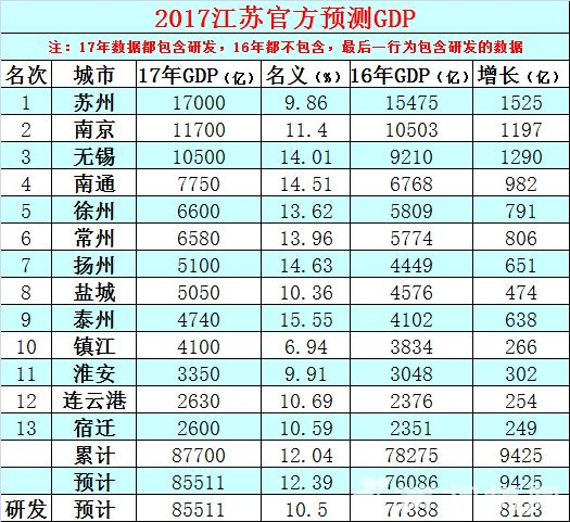 江苏13市官方预测版2017年GDP出炉 为常州经济打call