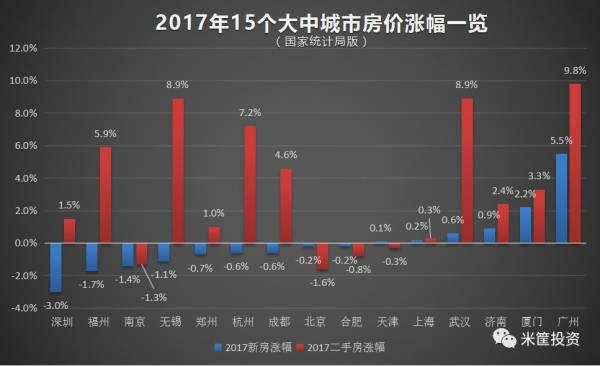"""2017房企""""大丰收"""":近四成利润翻番、千亿房企超16家"""