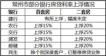 常州多家银行房贷利率上浮 首套房上浮10-15% 二套房上浮15-20%