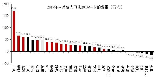 人口数据透露:中国经济区域格局正在发生三大变化!