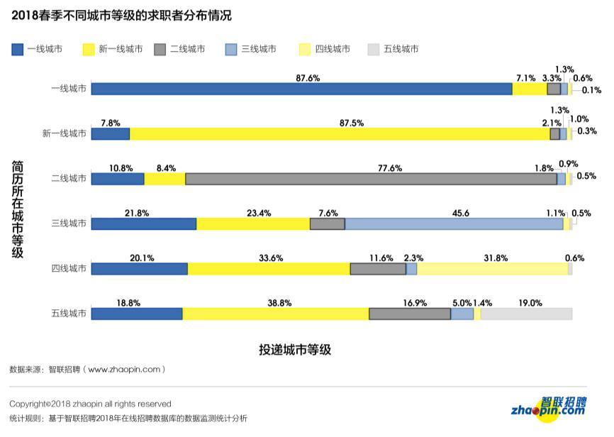 2018人才流动报告:房地产最活跃 高薪职位供给断档