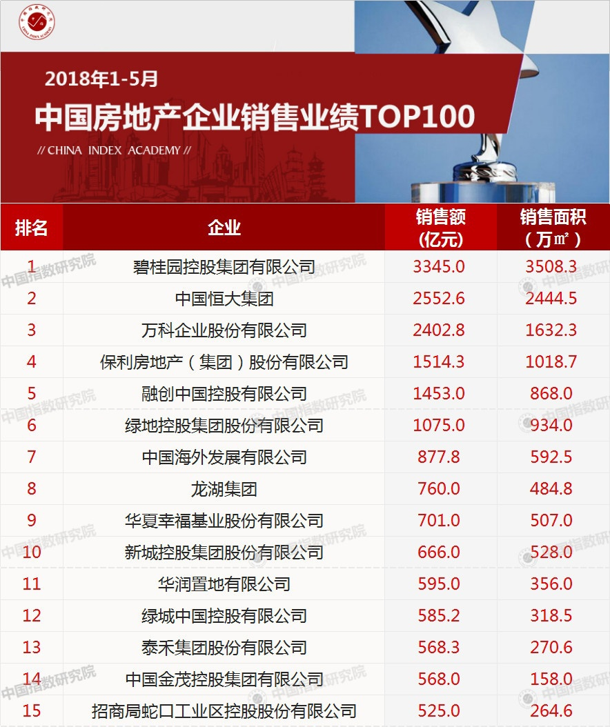 2018年1-5月中国房地产企业销售TOP100排行榜