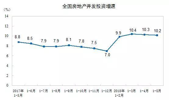 国家统计局:开发投资持续高位 商品房销售升温