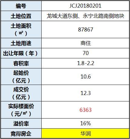 华润12.3亿挺进经开区 楼面价6363元/�O