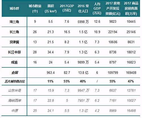 40年楼市局中局 从中国百强县看城市群画像