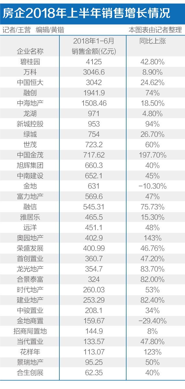 31家房企公布半年业绩:销售2.5万亿同比增36.2%