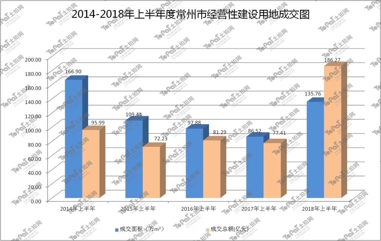 2018年上半年度常州市房地产市场分析报告