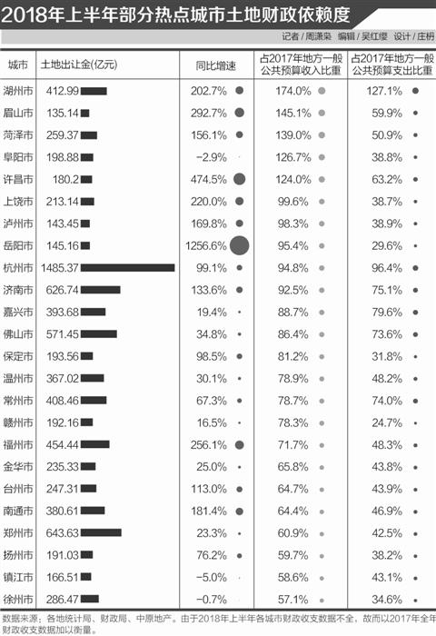 三四线城市上半年土地账本:卖地收入创历史新高