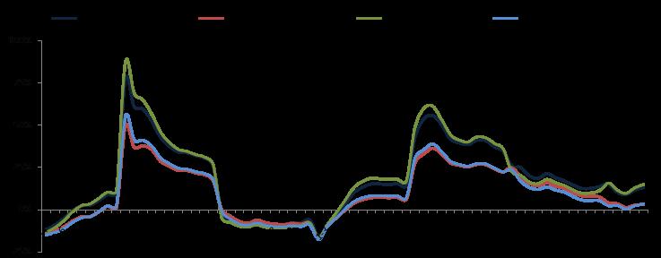 2018年1-6月全国房地产开发经营数据解读