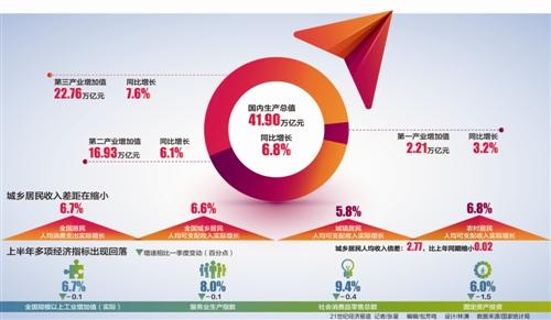 中国经济半年报:6.8%增速超预期 稳中向好态势不会变