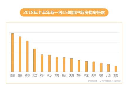 上半年一线城市新房热度下行 西安、重庆等中西部城市上升
