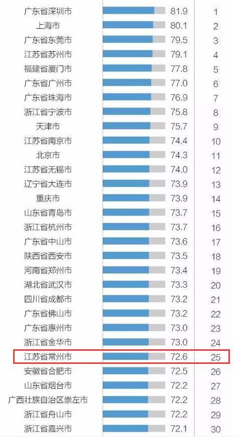 中国外贸百强城市出炉 常州连续3年攀升位列全国第25位