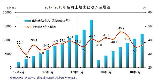2018年8月全国土地市场分析报告