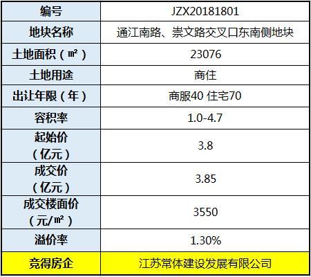原北郊中学周边地块3.85亿花落江苏常体 需配建中学及732套安置房