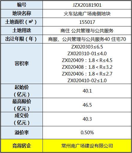 九洲40.3亿豪取火车站南广场南侧地块 溢价率0.5%