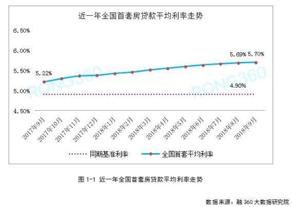 全国首套房贷利率涨幅持续回落 影响买房的重磅信号显现