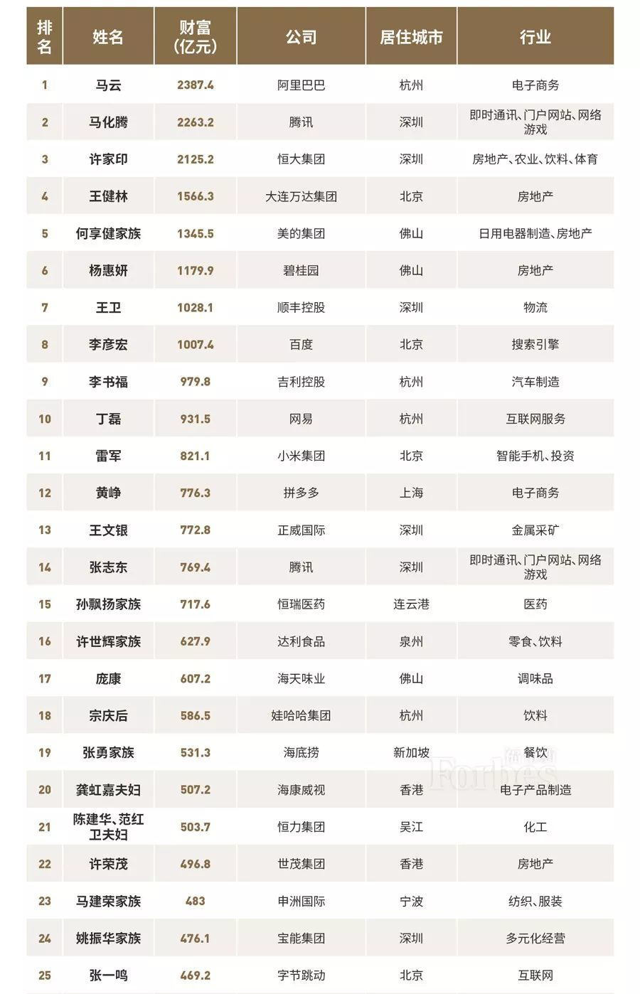福布斯发布中国400富豪榜 见证富豪的动荡(附富豪榜之最)