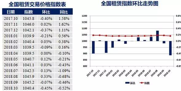 全国房租指数已连跌7个月 一线城市租赁涨跌互现