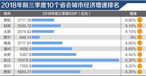 前三季度省会城市经济增速排行:中西部在前十名中占九席
