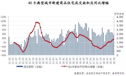 四季度开局降温 10月一二三线城市成交均下滑