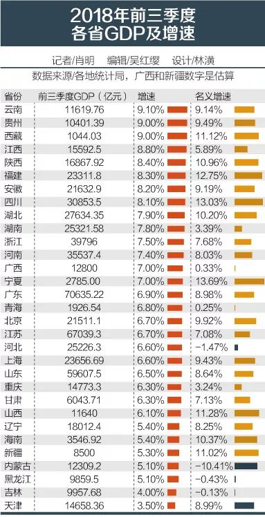 前三季度经济增速排行:西部3地领跑 东部地区经济下行压力较大