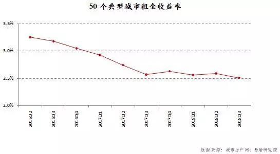 三季度50城租金收益率排行:西宁领跑 厦门垫底