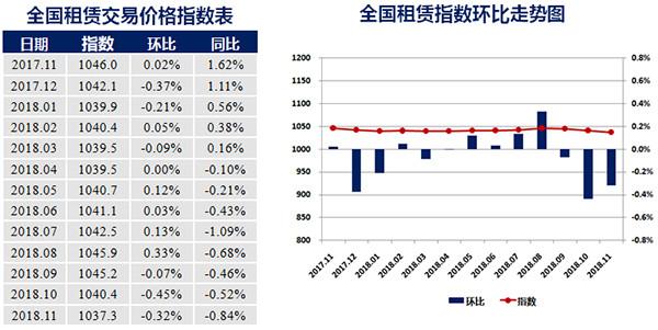 """11月中国城市住房租赁价格指数发布:""""双跌""""城市超八成"""